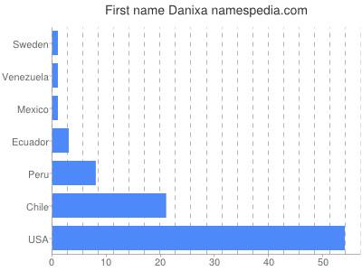 Given name Danixa