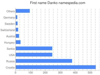 Given name Danko