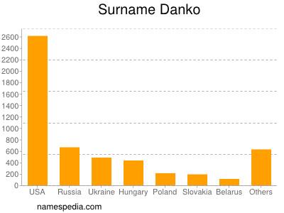 Surname Danko