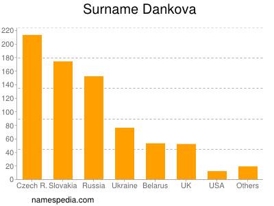 Surname Dankova