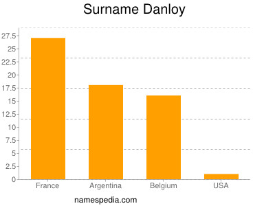 Surname Danloy