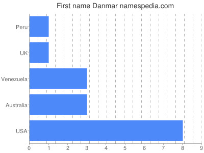Given name Danmar