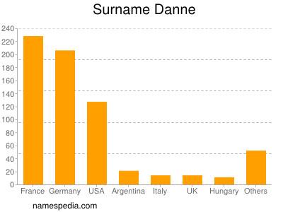 Surname Danne