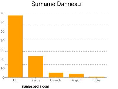 Surname Danneau