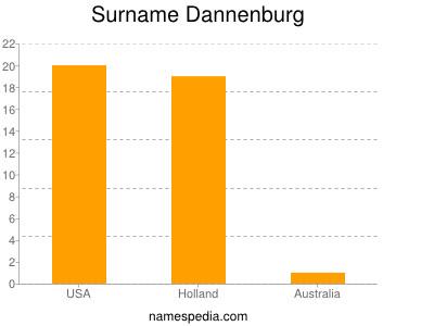 Surname Dannenburg