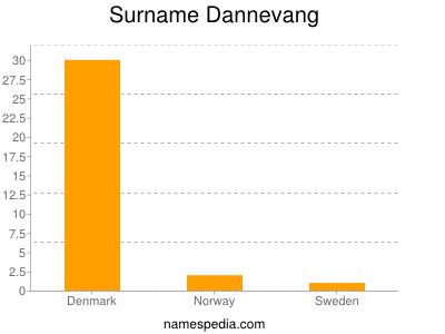 Familiennamen Dannevang