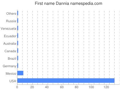 Given name Dannia