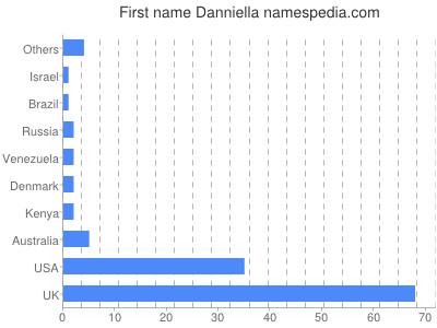 Given name Danniella
