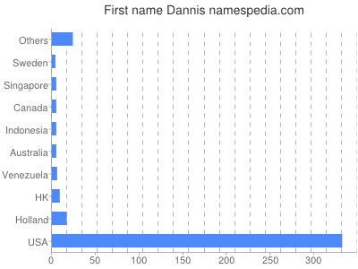 Given name Dannis