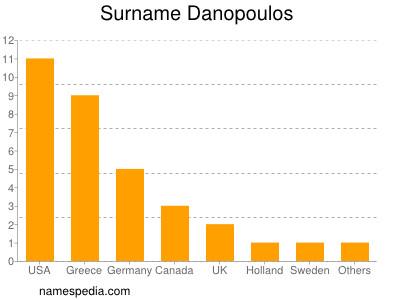 Surname Danopoulos