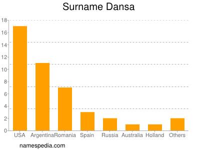 Surname Dansa