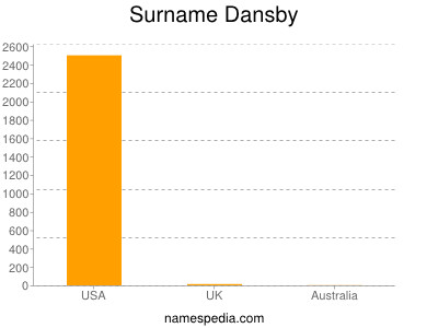 Surname Dansby