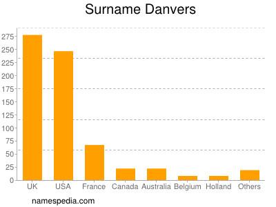 Surname Danvers