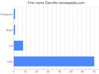 Given name Danville