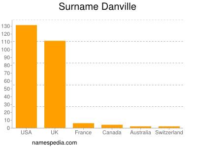 Surname Danville