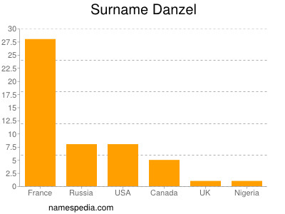 Surname Danzel
