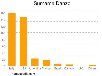 Surname Danzo