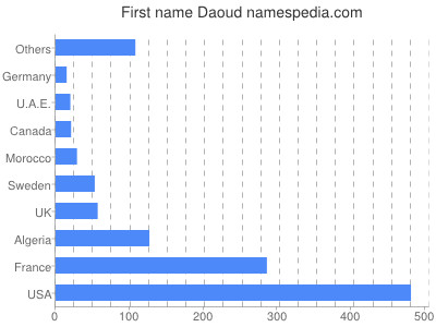 Given name Daoud