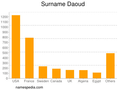 Surname Daoud