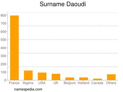 Familiennamen Daoudi