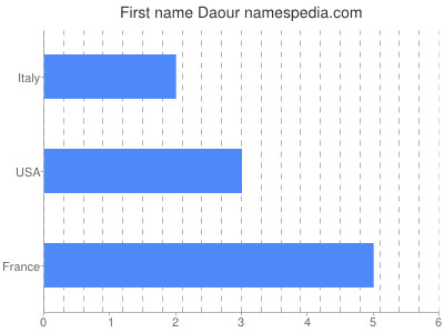 Given name Daour