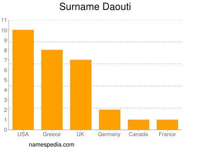 Surname Daouti