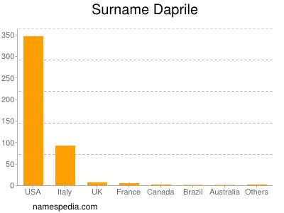 Surname Daprile