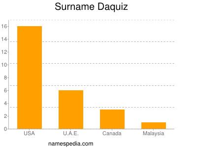 Surname Daquiz