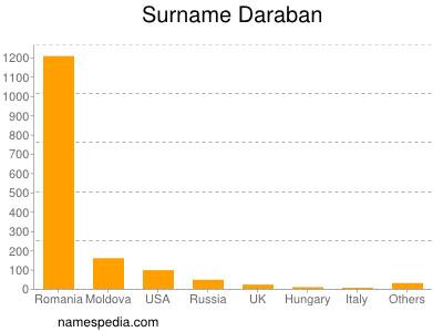 Surname Daraban