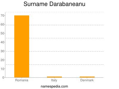 Surname Darabaneanu