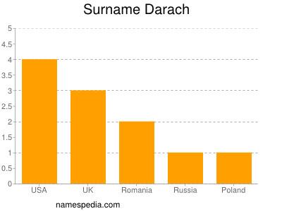 Surname Darach