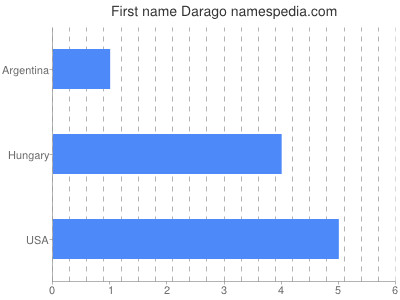 Given name Darago