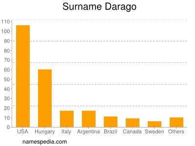 Surname Darago
