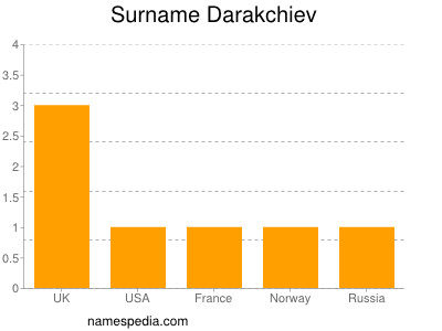 Surname Darakchiev