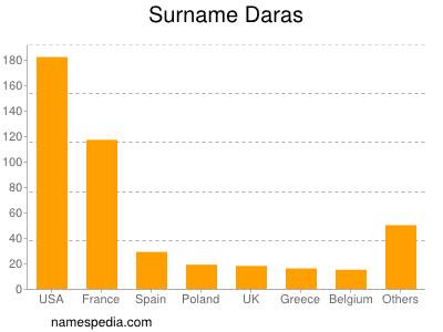 Surname Daras