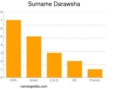 nom Darawsha