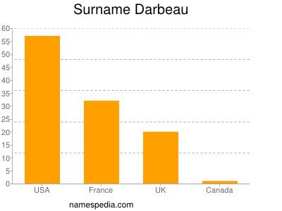 Surname Darbeau