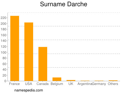 Surname Darche