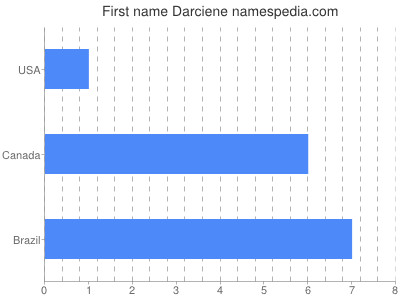 Given name Darciene