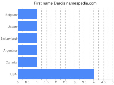 Given name Darcis