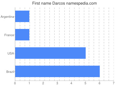 Given name Darcos