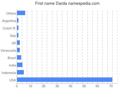 Vornamen Darda