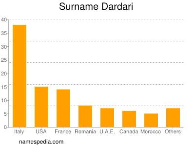 Surname Dardari