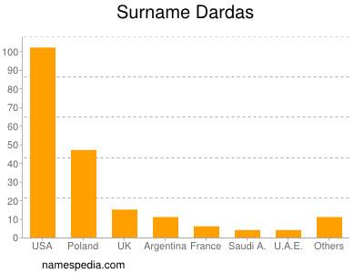 Surname Dardas