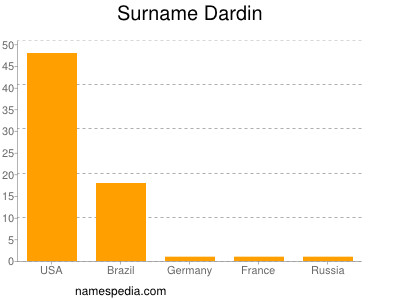 Surname Dardin