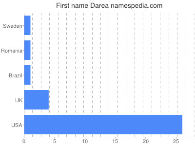 Given name Darea