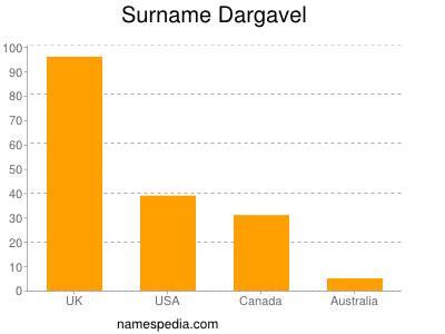 Surname Dargavel