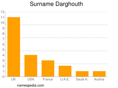Surname Darghouth
