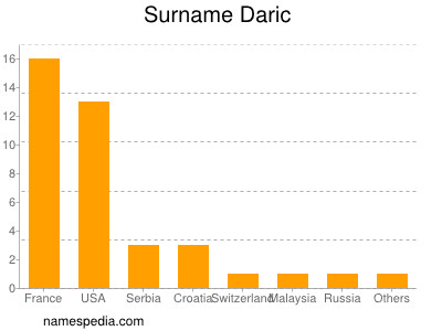 Surname Daric