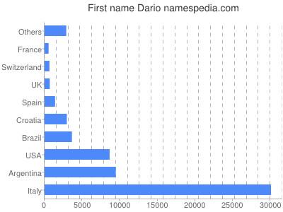 Given name Dario